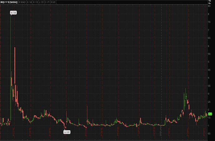 Penny_Stocks_to_Watch_Borqs_Technology_Inc_BRQS_Stock_Chart