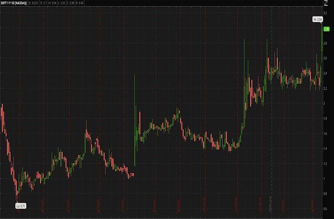 Penny_Stocks_to_Watch_Dirtt_Environmental_Solutions_Ltd_DRTT_Stock