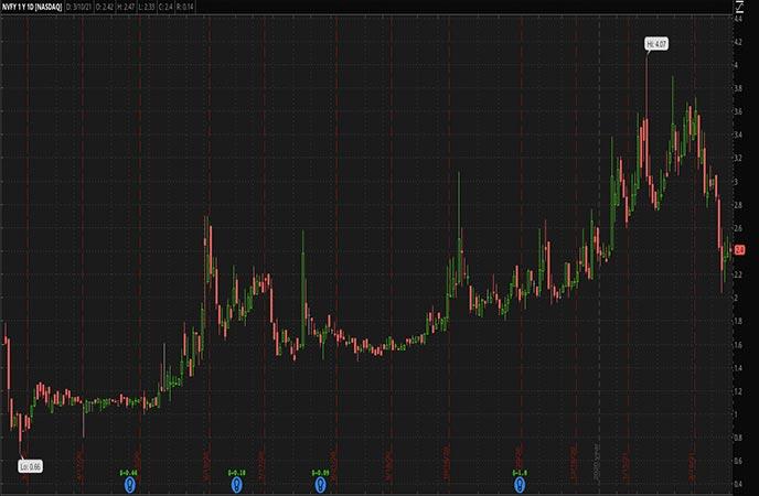 Penny_Stocks_to_Watch_Nova Lifestyle Inc. (NVFY Stock Chart)
