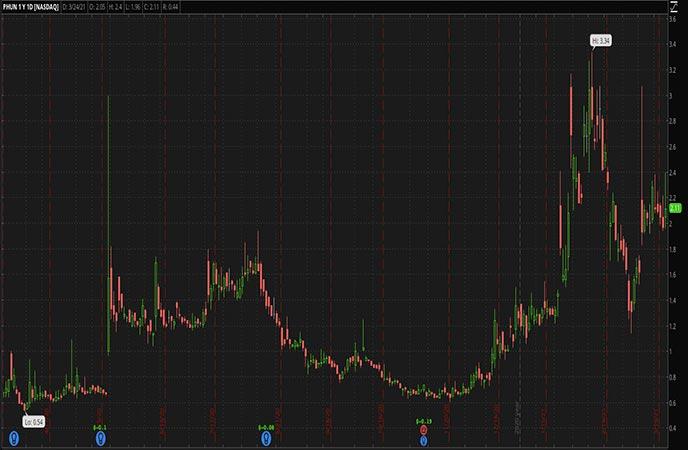Penny_Stocks_to_Watch_Phunware Inc. (PHUN Stock Chart)