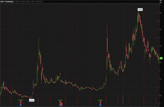 Renewable Energy Penny Stocks to Watch Ideanomics Inc IDEX Stock