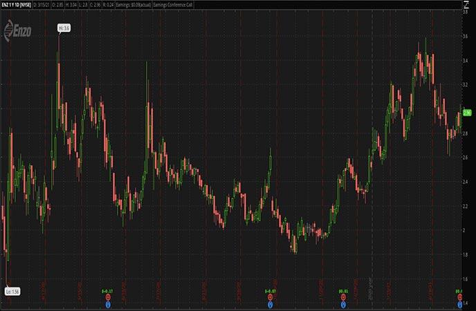 Reopening_Penny_Stocks_to_Watch_Enzo_Biochem_Inc_ENZ_Stock_Chart