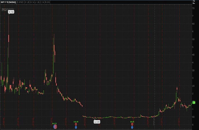 Reopening_Penny_Stocks_to_Watch_Seanergy_Maritime_Holdings_Corp