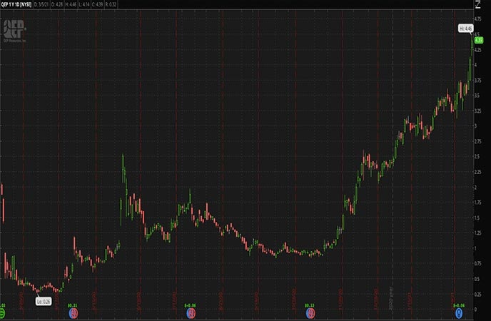 Robinhood Penny Stocks to Watch QEP Resources Inc. (QEP Stock Chart)