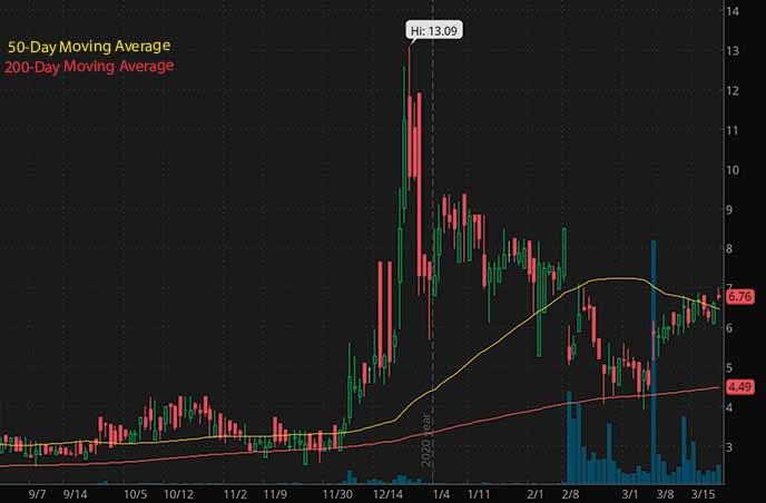 best biotech penny stocks to watch GT Biopharma Inc. GTBP stock chart