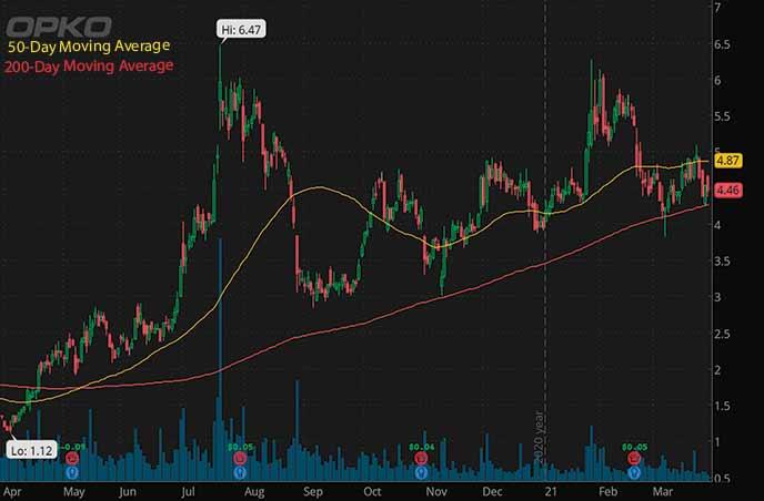 best biotech penny stocks to watch Opko Health OPK stock chart