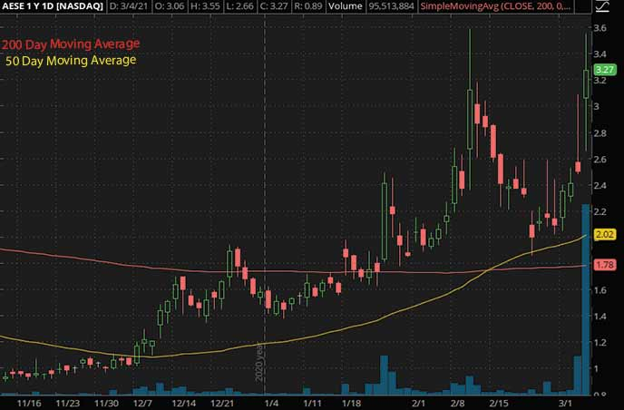 best penny stocks to buy Allied Esports Entertainment AESE stock chart