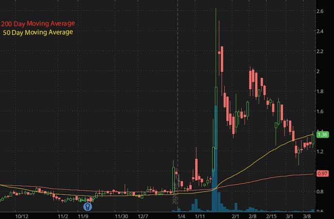 best penny stocks to buy AzurRx BioPharma Inc. AZRX stock chart