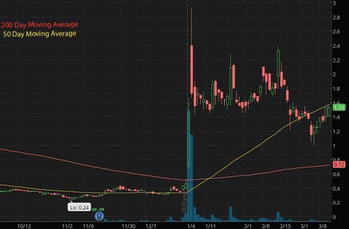 best penny stocks to buy Check-Cap CHEK stock chart