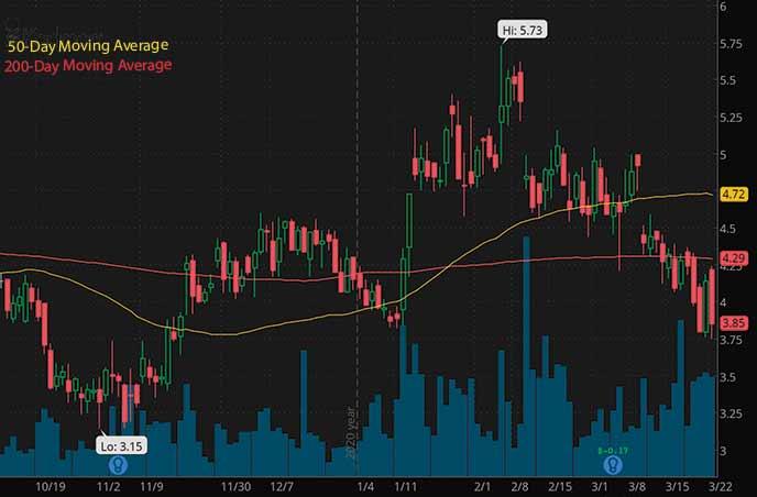 best penny stocks to buy Kadmon Holdings Inc. KDMN stock chart