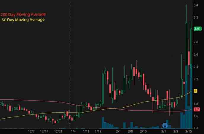 best penny stocks to buy Liquid Media Group Ltd. YVR stock chart