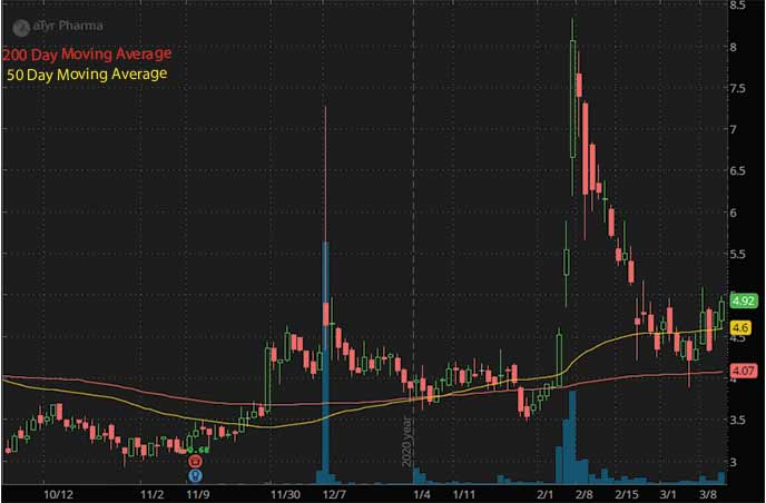 best penny stocks to buy aTyr Pharma Inc. LIFE stock chart