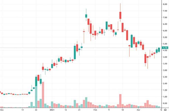 best penny stocks to buy next week Aqua Metals AQMS stock chart