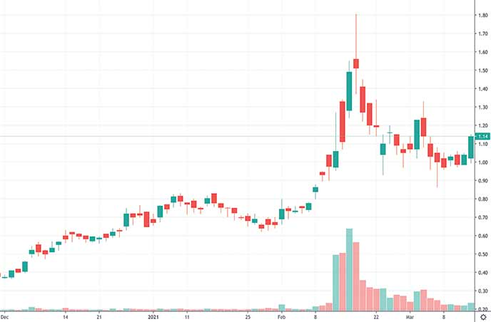 best penny stocks to buy next week Denison Mines Corp. DNN stock chart