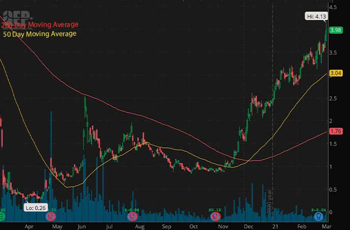 best penny stocks to buy right now QEP Resources QEP stock chart