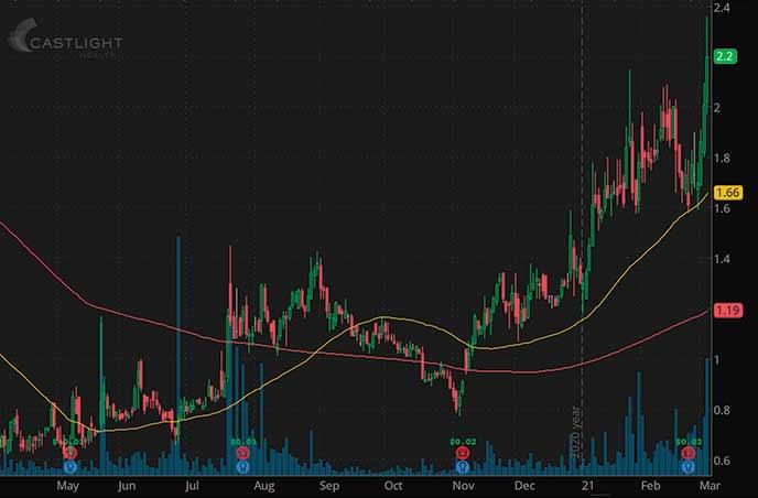 best penny stocks to watch Castlight Health Inc. CSLT stock chart