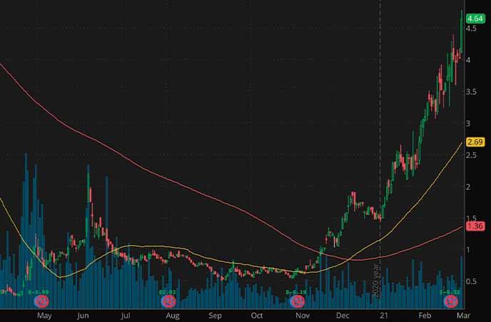 best penny stocks to watch Centennial Resource Development Inc. CDEV stock chart