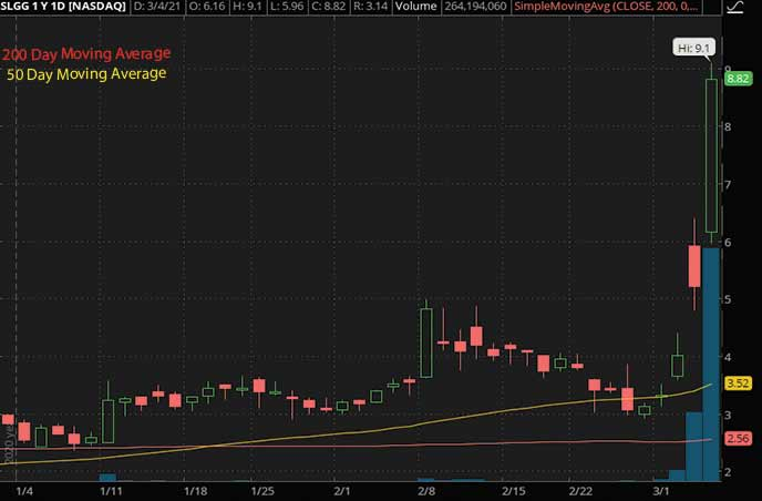 best penny stocks to watch Super League Gaming SLGG stock chart