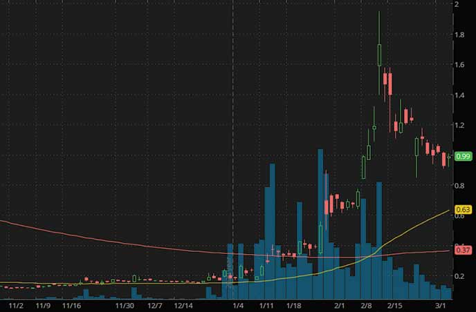 best penny stocks to watch right now Castor Maritime Inc. CTRM stock chart