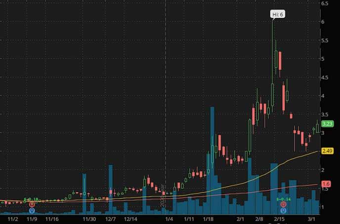 best penny stocks to watch right now ReWalk Robotics RWLK stock chart