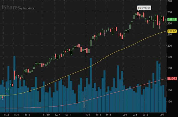 best penny stocks to watch right now Russell 2000 Small Cap ETF IWM chart