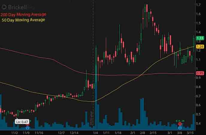 best robinhood penny stocks to watch Brickell Biotech Inc. BBI stock chart