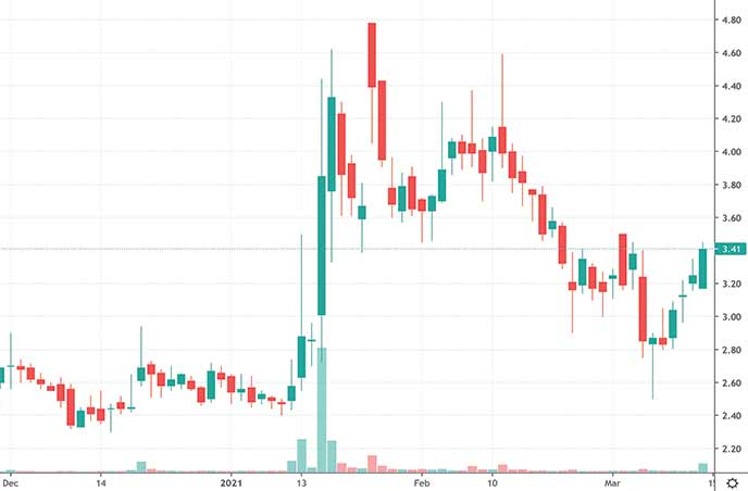 biotech penny stocks on robinhood to watch Acer Therapeutics Inc. ACER stock chart