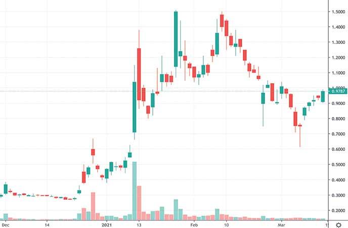 biotech penny stocks on robinhood to watch Biolase Inc. BIOL stock chart