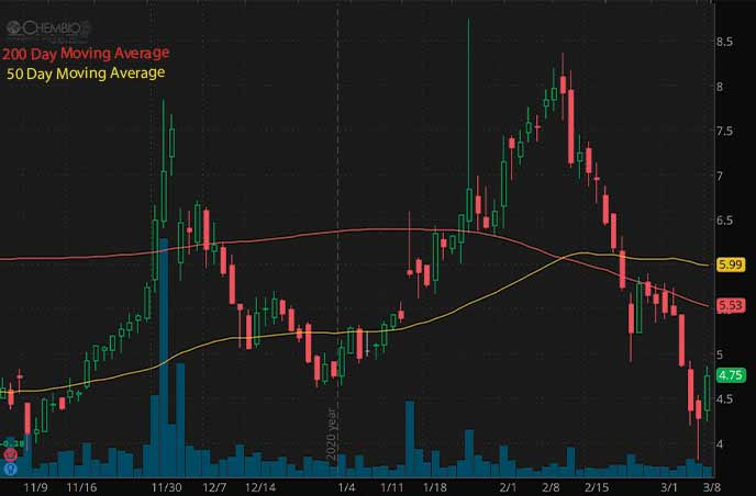 biotech penny stocks on robinhood to watch Chembio CEMI stock chart