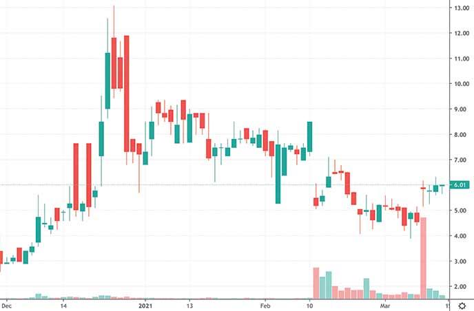 biotech penny stocks on robinhood to watch GT Biopharma Inc. GTBP stock chart