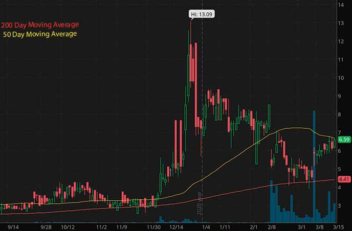 biotech penny stocks on robinhood to watch GT Bipharma GTBP stock chart