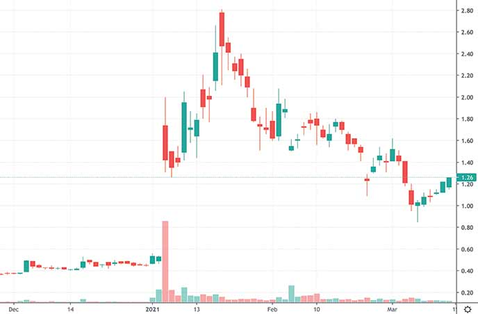 biotech penny stocks on robinhood to watch IsoRay Inc. ISR stock chart