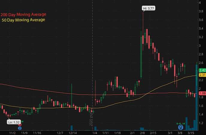 biotech penny stocks on robinhood to watch Marker Therapeutics MRKR stock chart