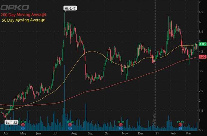 biotech penny stocks on robinhood to watch OPKO Health OPK stock chart