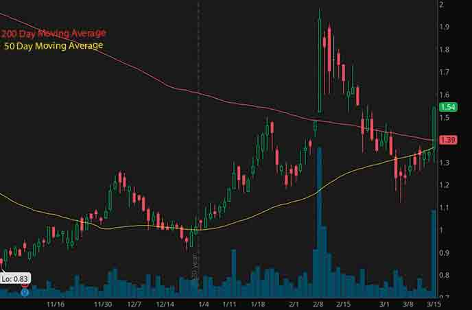 biotech penny stocks to buy avoid Rockwell Medical Inc. RMTI stock chart