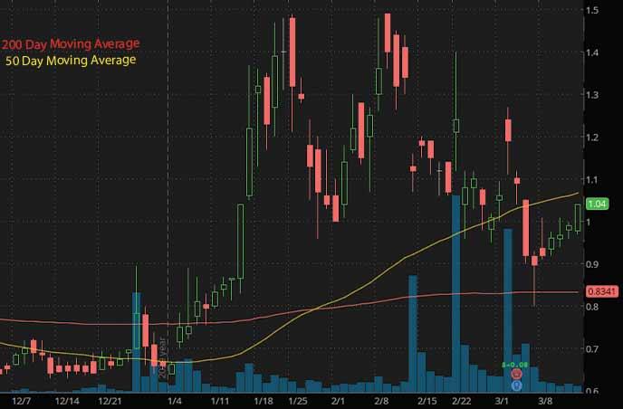 biotech penny stocks to watch Conformis Inc. CFMS stock chart
