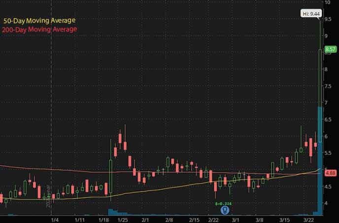 biotech penny stocks to watch. ProQR PRQR stock chart