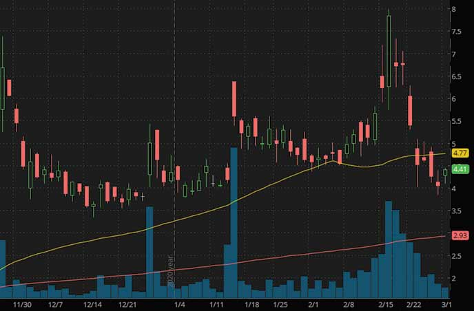electric vehicle penny stocks to buy Ault Global Holdings Inc. DPW stock chart