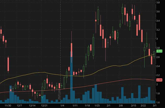electric vehicle penny stocks to buy Medigus Ltd. MDGS stock chart