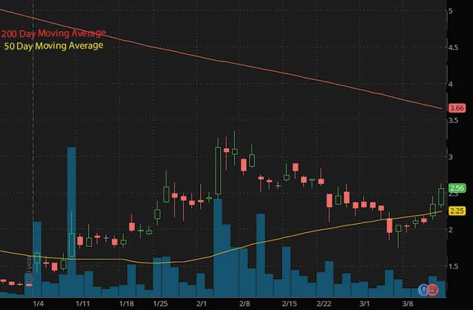 epicenter penny stocks to buy sell Hall Of Fame Resorts HOFV stock chart