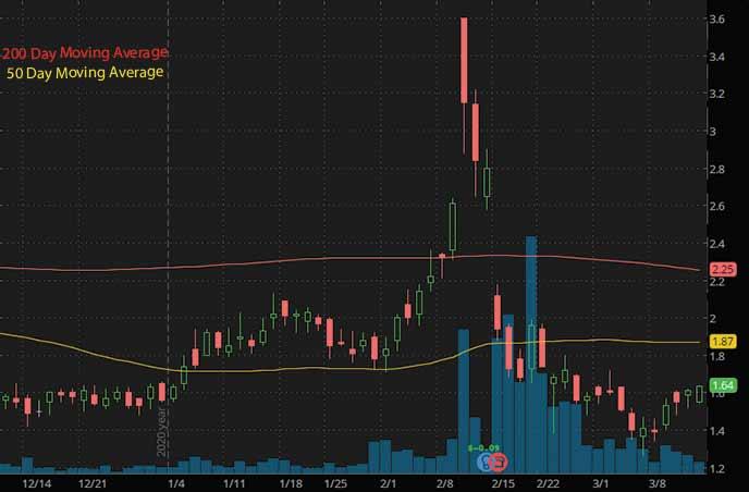 epicenter penny stocks to buy sell Neptune Wellness NEPT stock chart