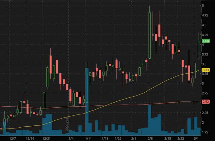 esports penny stocks to watch Super League Gaming Inc. SLGG stock chart