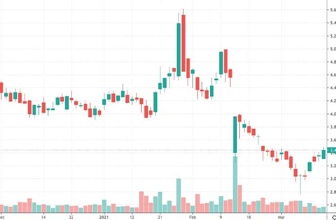 hot penny stocks to buy Limelight Networks LLNW stock chart