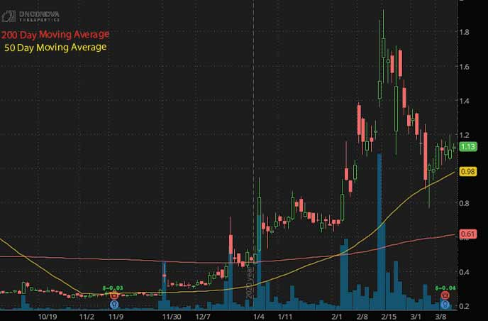 hot penny stocks to buy Onconova Therapeutics ONTX stock chart