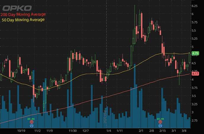 hot penny stocks to buy Opko Health OPK stock chart