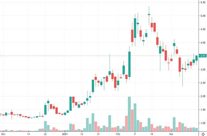 hot penny stocks to buy Vislink Technologies Inc. VISL stock chart