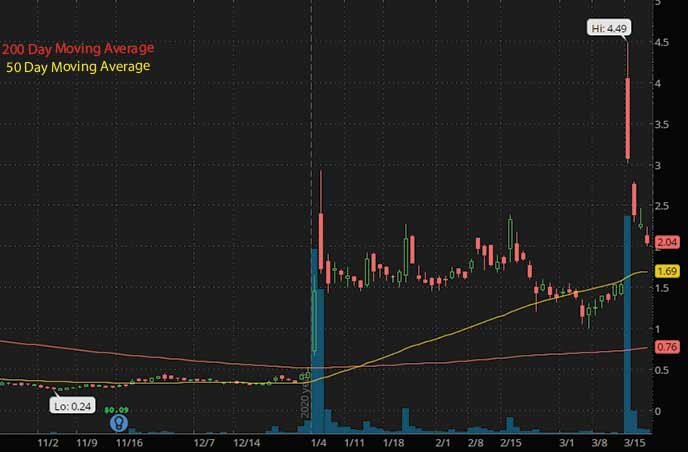 hot penny stocks with news Check-Cap Ltd CHEK stock chart