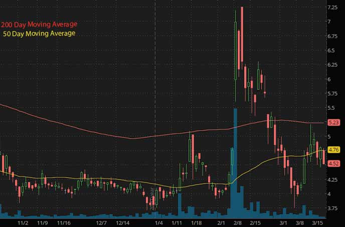 hot penny stocks with news Purple Biotech PPBT stock chart
