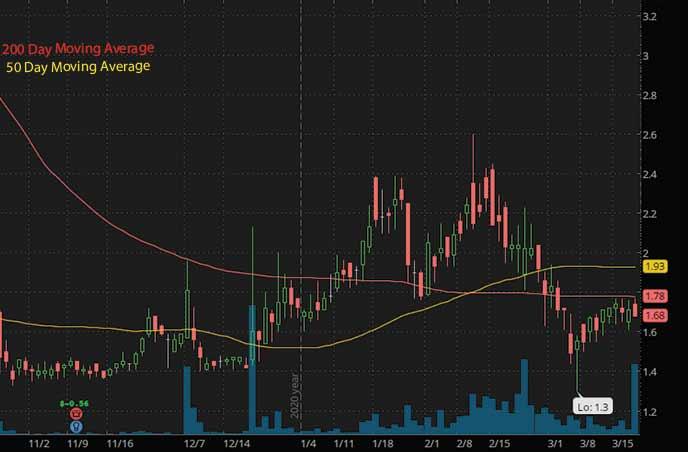 hot penny stocks with news SenesTech Inc. SNES stock chart