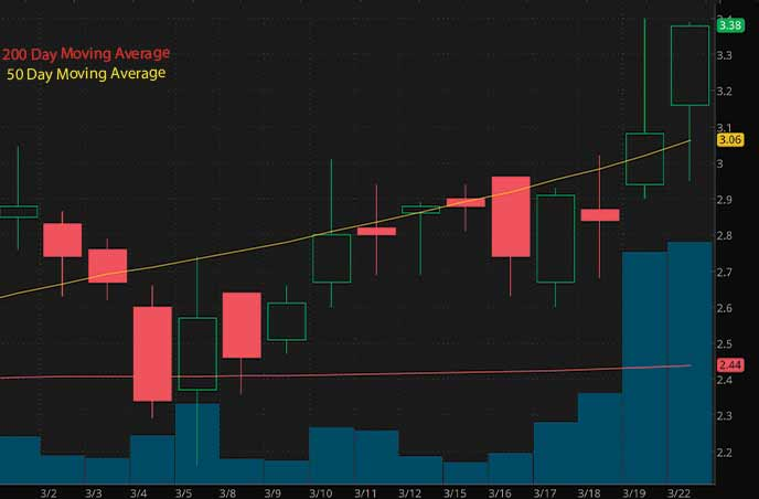 hot tech penny stocks to watch Vinco Ventures Inc. BBIG stock chart